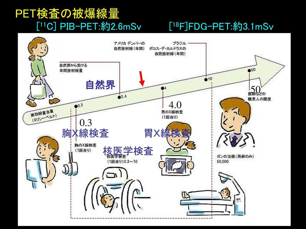 PET検査の被爆線量 [11C] PIB-PET:約2.6mSv [18F]FDG-PET:約3.1mSv 自然界 50 4.0 0.3